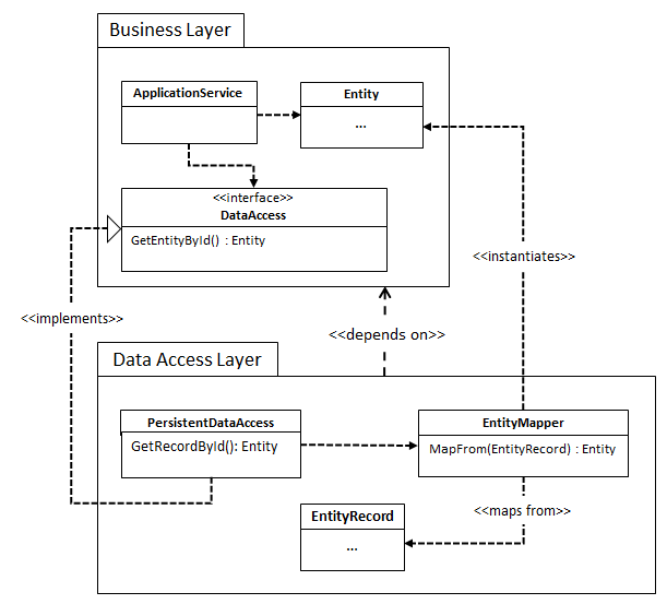 domain-types-from-dal