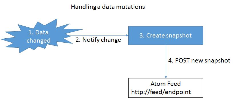 handling_mutation