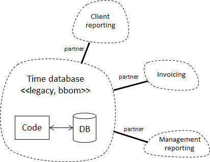 initial-context-map